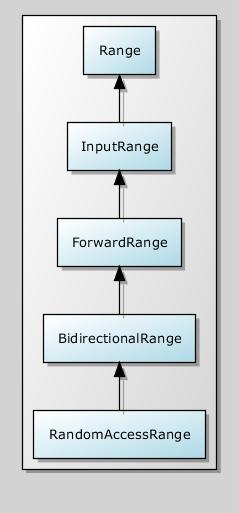 Range Concept Hierarchy