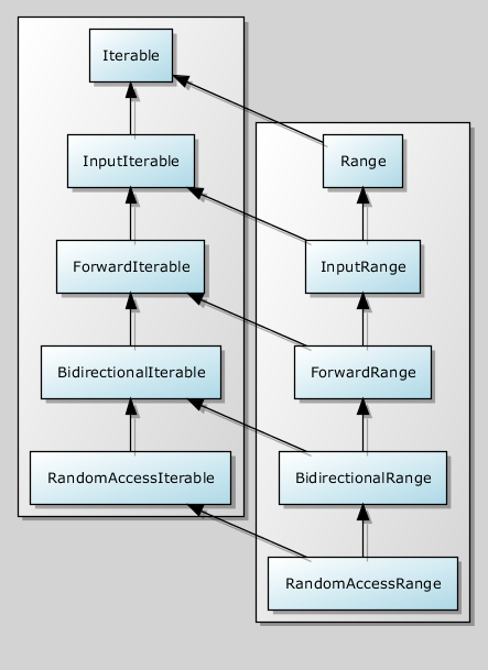 Iterable Concept Hierarchy
